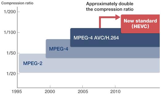 HEVC-compression-comparison